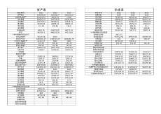 云南白药2013-2015财务报表(资产负债 现金流量 利润表)