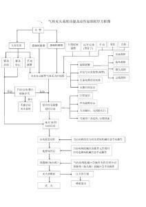 氣體滅火系統原理程序方框圖