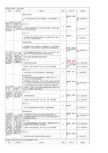 《江苏省三级综合医院评审标准与细则》定稿3