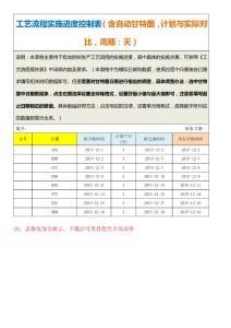 工艺流程实施进度控制表(含自动甘特图,计划与实际对比,周期:天)