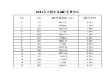 全国2017年各省、城市GDP..