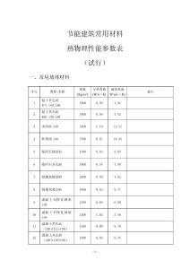 常见保温材料导热蓄热系数大全..pdf