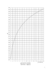 pH与电导率、加氨量关系曲..