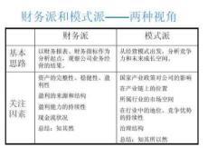 上市公司财报分析理论与案例