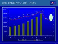 中国经济与美国金融危机