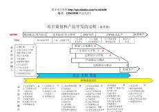 ★《项目策划与产品开发过程图》