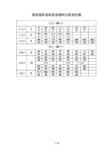 英语国际音标发音规则及口型舌位图