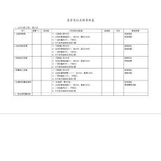 高管岗位业绩考核表