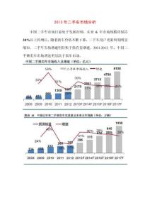 2013年 二手車 市場 分析