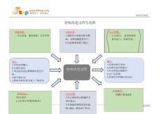 IATF16949持續改進過程烏龜圖