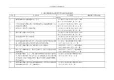 9.重点危险化学品特殊管控安全风险隐患排查表