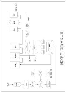 生产废水处理工艺流程图