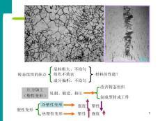金属及合金的塑性变形与断裂5  金属学与热处理