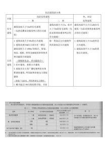 民用建筑分类表格(考试强化记忆)