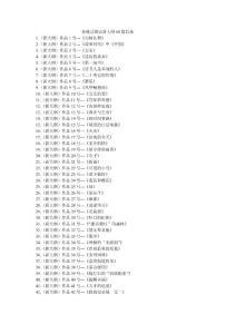 普通话测试新大纲60篇目录 1.(新大纲)作品1号---《白杨礼赞》 2.(新