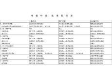 广告营销ZD98-11《 考核申报、批准权限表 》98.1.24.策划报告