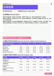 2021年江門地區倉庫經理崗位薪酬水平報告-最新數據