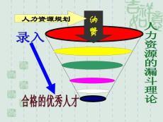 人力資源規劃PPT