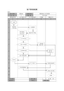 客户管理流程图