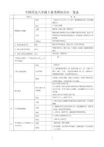 中国历史八年级上册考纲知..