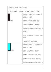 第一部分:K线图形一览表.doc