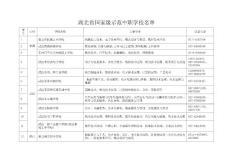 湖北省国家级示范中职学校名单