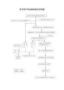 责令停产停业整顿程序流程图