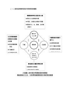 (一)創意遊學課程設計與教學架構圖