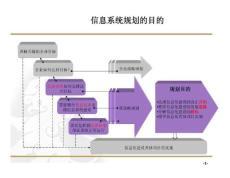 某汽車公司信息系統設計規劃方案it?strategy?and?planning全