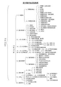 初中数学知识结构图