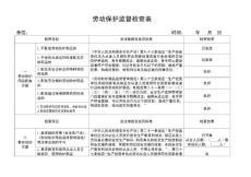 劳动保护监督检查表.doc
