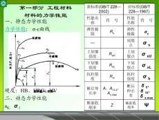 材料科学与材料工程