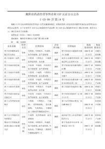 揭阳市药品经营零售企业GS..