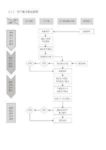 企业精细化管理流程图