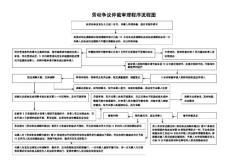 劳动仲裁流程图