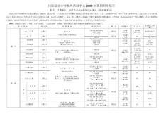 凤阳县青少年校外活动中心2007年秋季招生简章