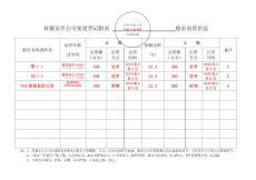 变更登记附页表--公司股东(发起人)出资情况表-1