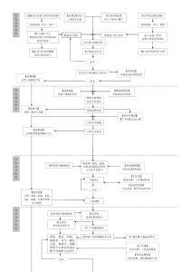房地产项目规划设计部工作流程图