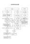 印章使用管理流程图