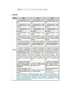 京东电子商务平台招商收费文件